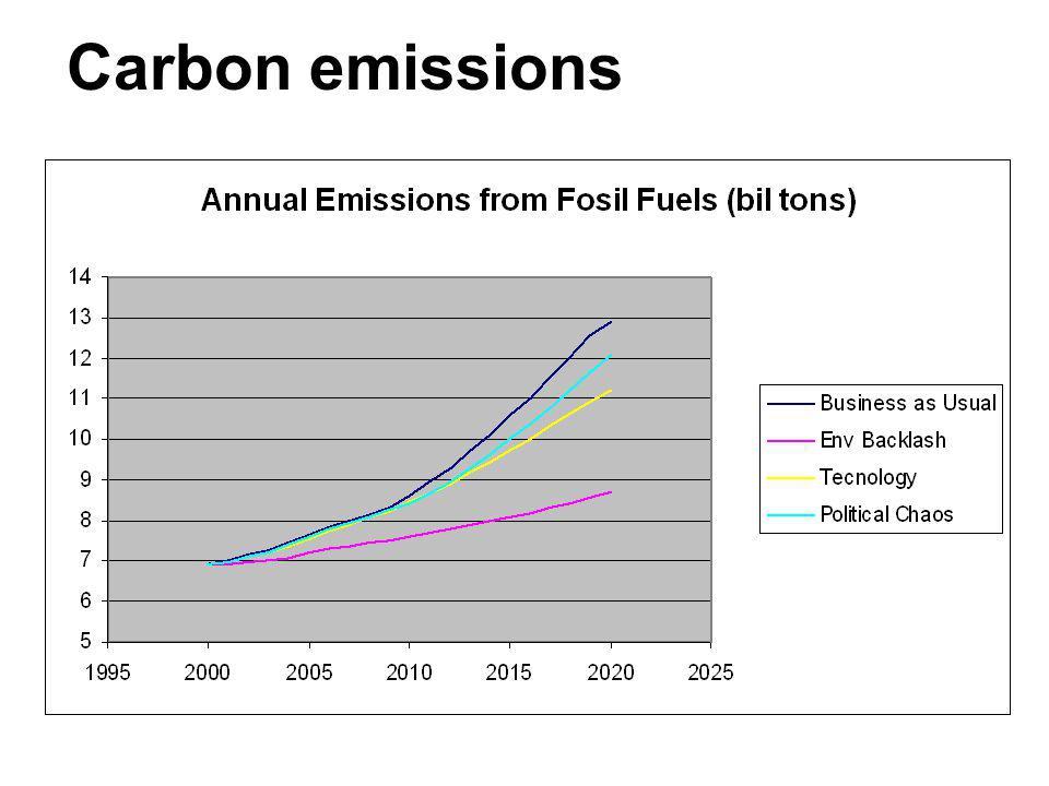 Carbon emissions 38