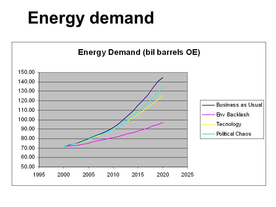 Energy demand 39