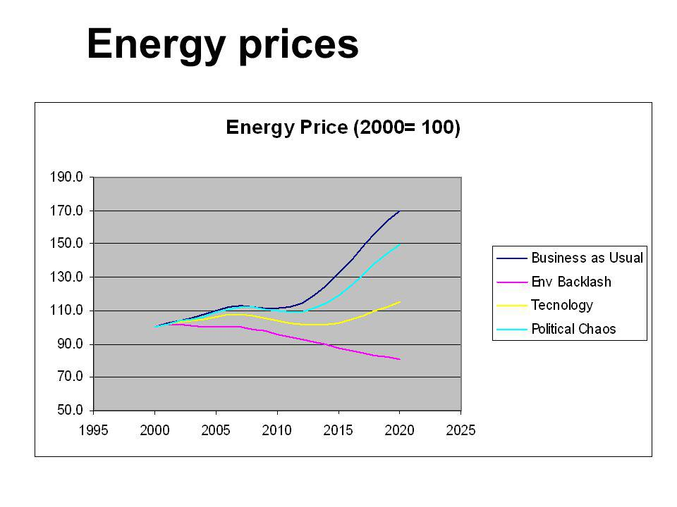 Energy prices 40