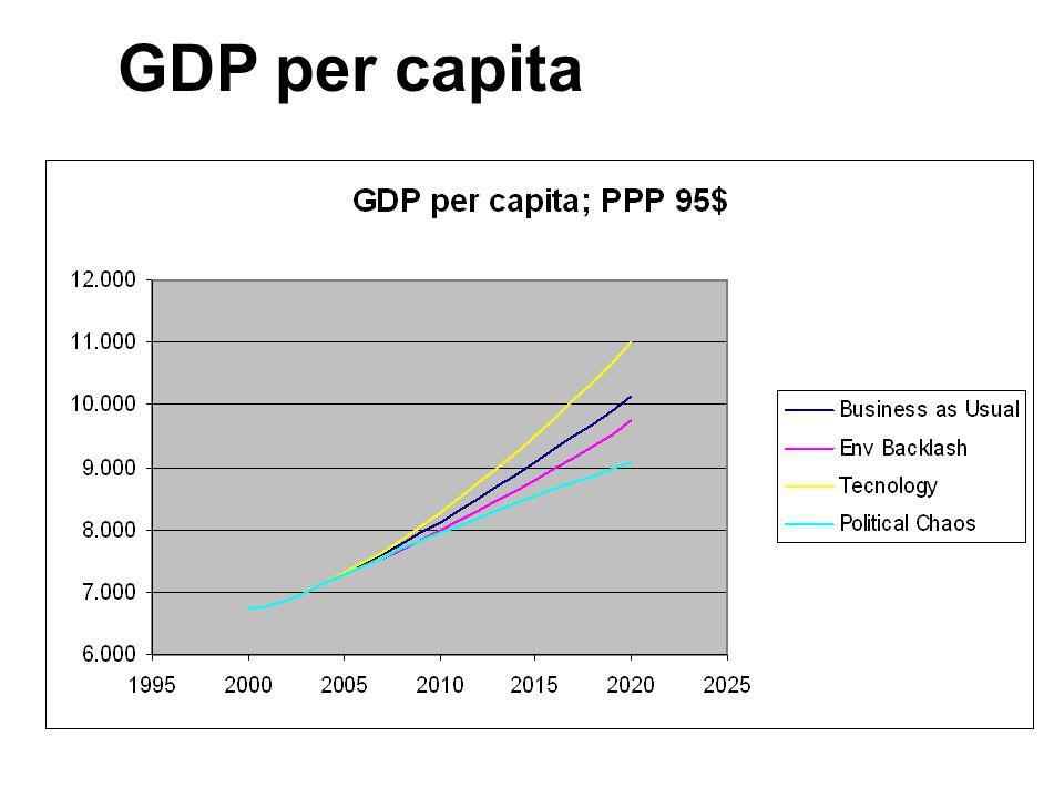 GDP per capita 41