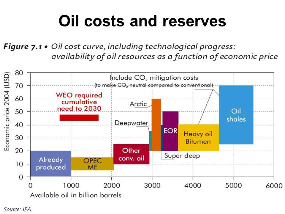 Oil costs and reserves 42