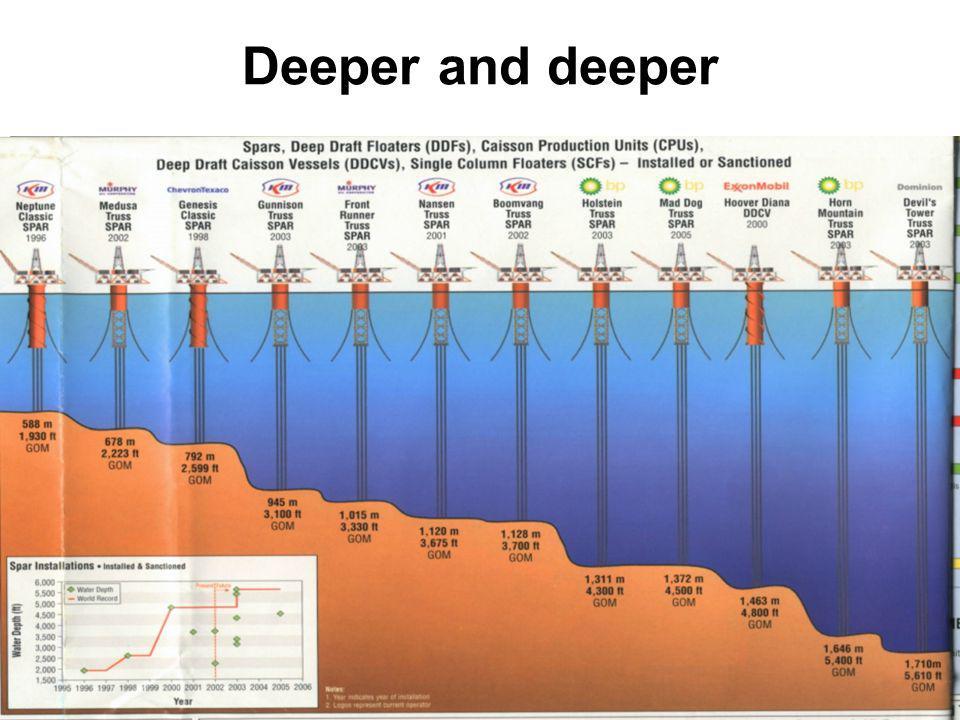 Deeper and deeper 43