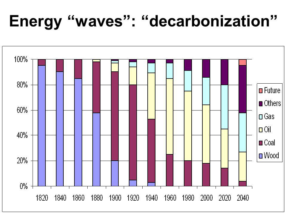 Energy waves : decarbonization