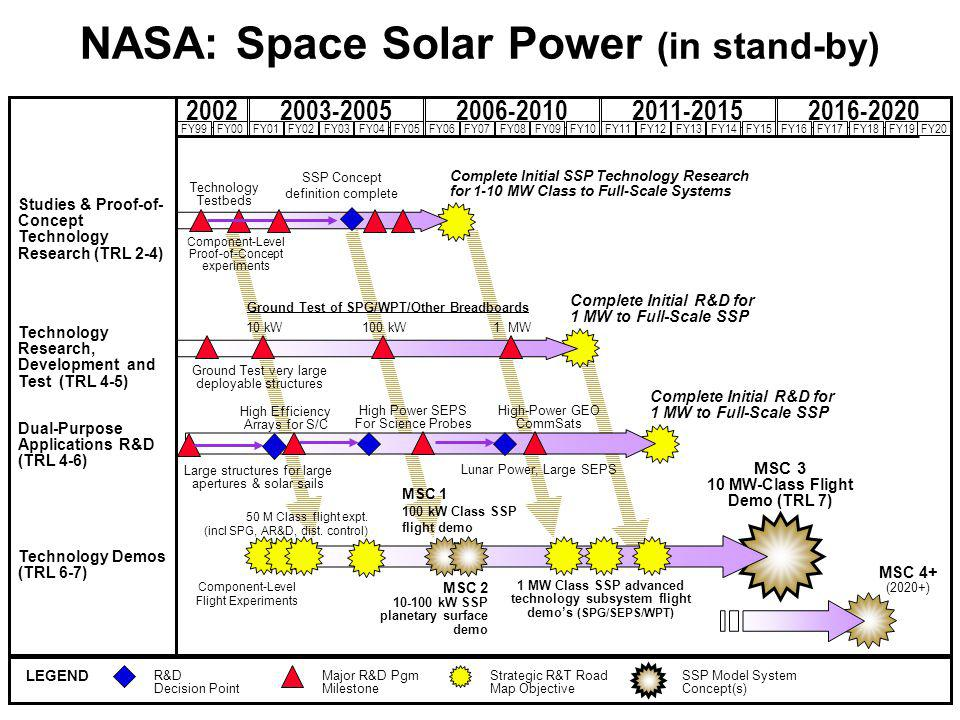 NASA: Space Solar Power (in stand-by)