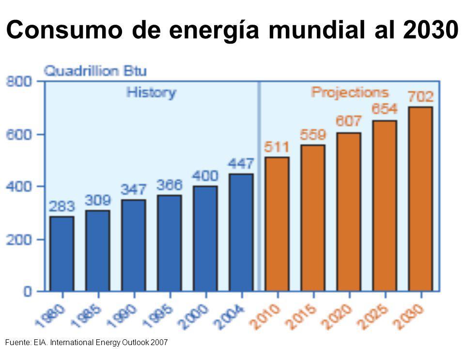 Consumo de energía mundial al 2030
