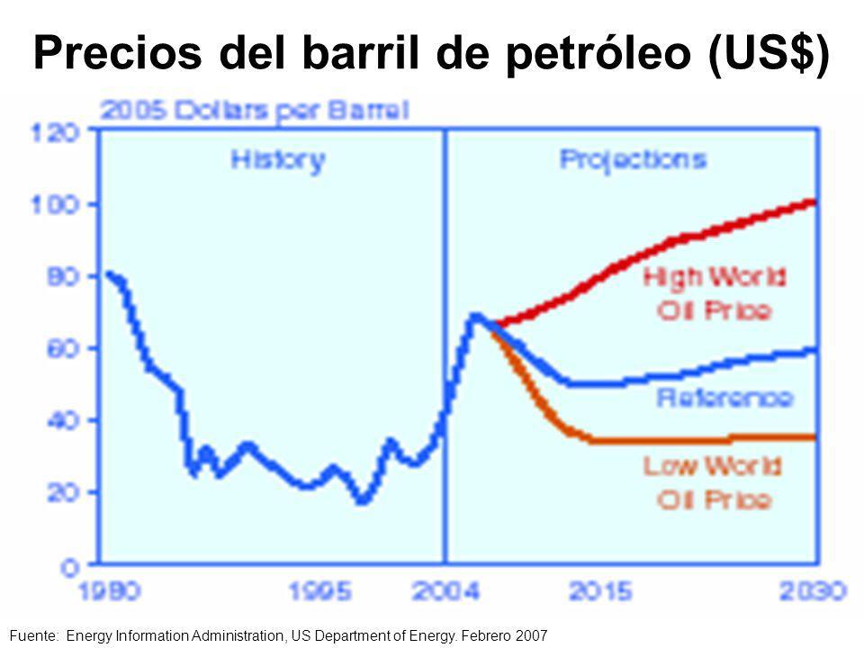 Precios del barril de petróleo (US$)
