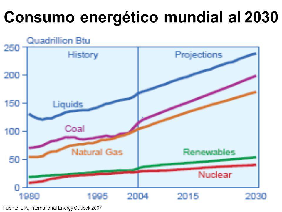 Consumo energético mundial al 2030