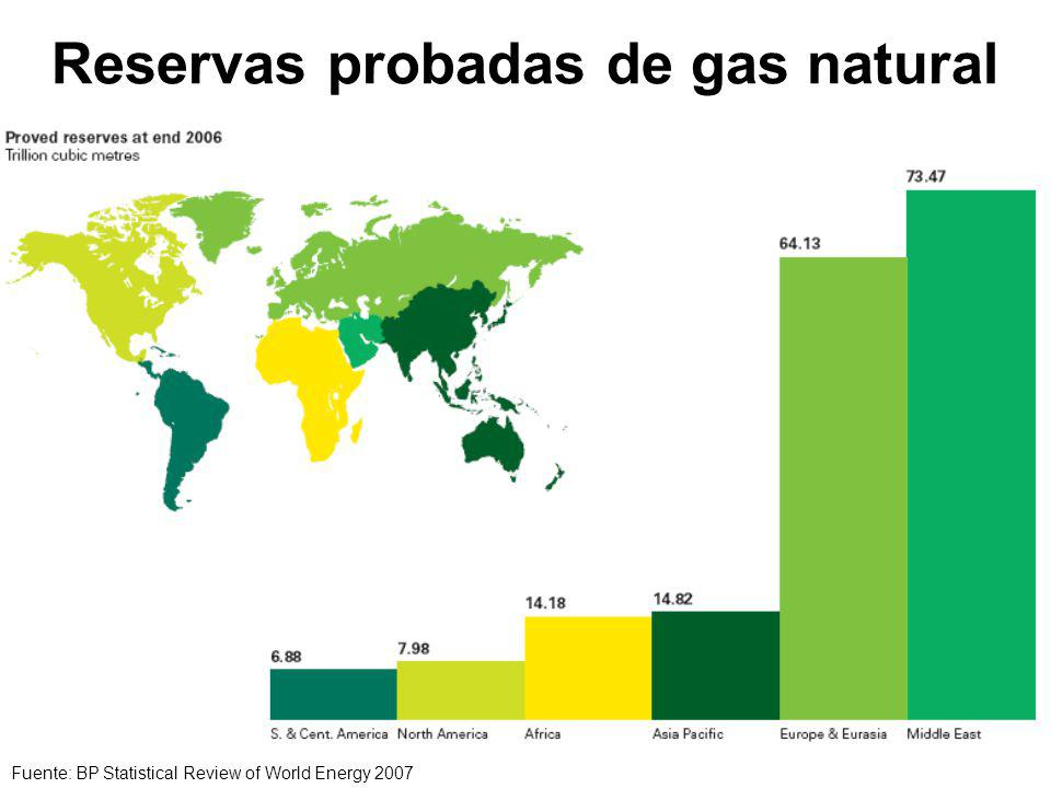 Reservas probadas de gas natural