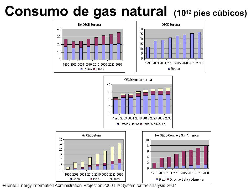 Consumo de gas natural (1012 pies cúbicos)