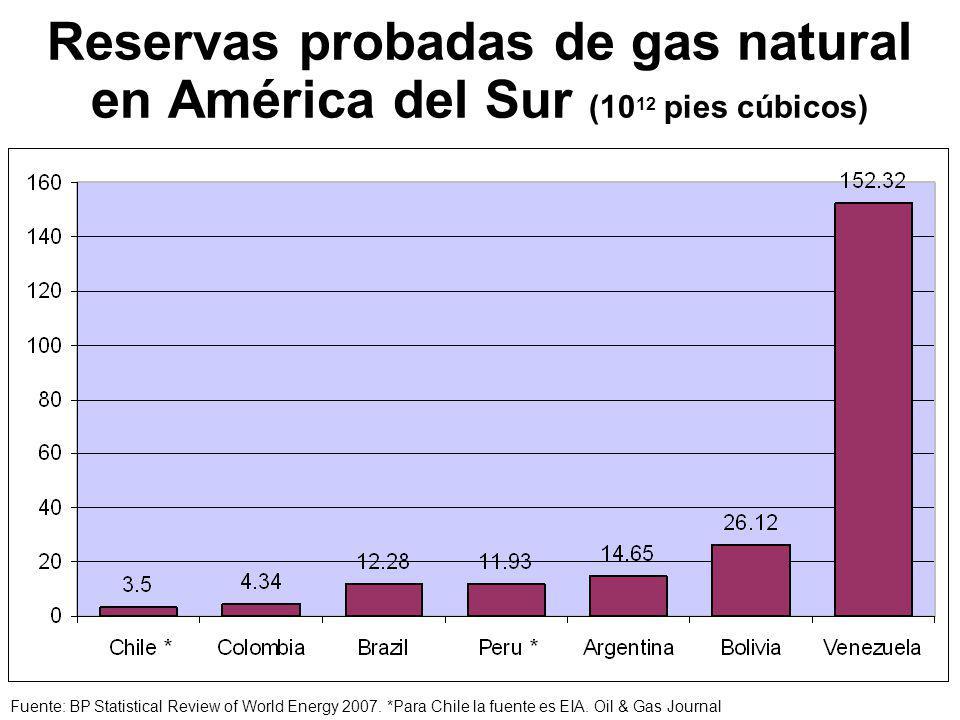 Reservas probadas de gas natural en América del Sur (1012 pies cúbicos)