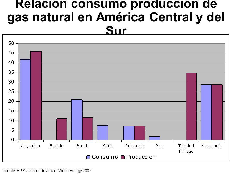 Relación consumo producción de gas natural en América Central y del Sur