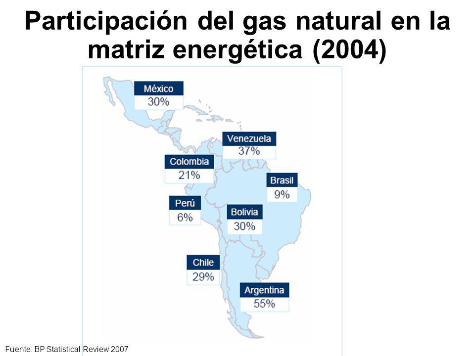 Participación del gas natural en la matriz energética (2004)