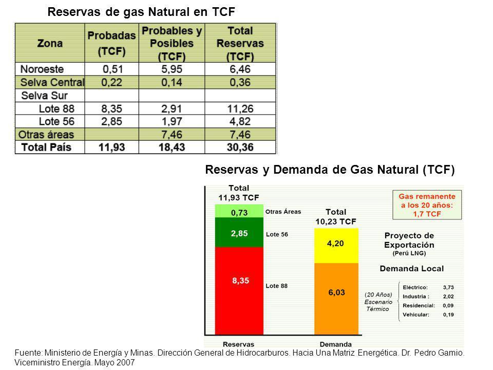 Reservas de gas Natural en TCF