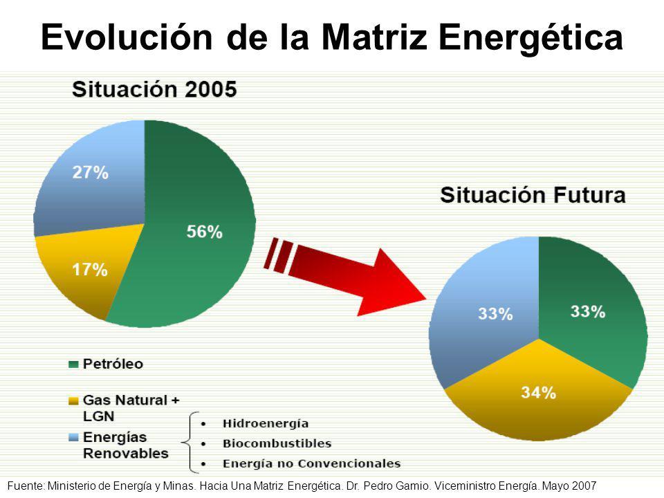 Evolución de la Matriz Energética