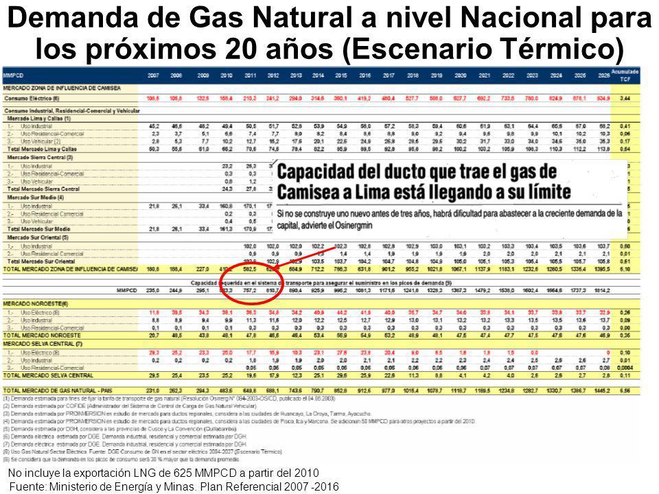 Demanda de Gas Natural a nivel Nacional para los próximos 20 años (Escenario Térmico)