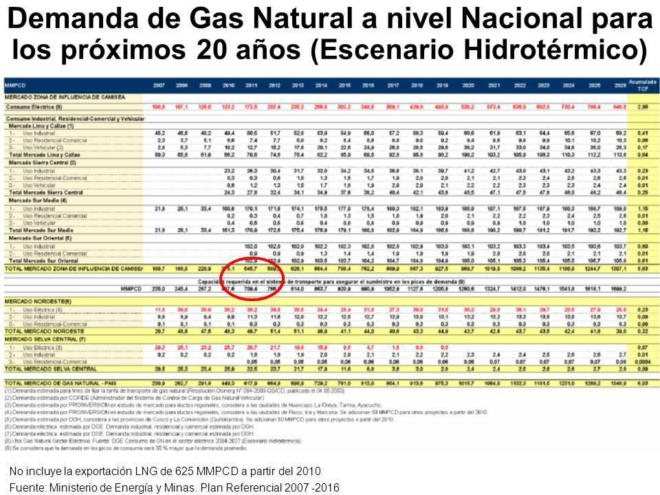 Demanda de Gas Natural a nivel Nacional para los próximos 20 años (Escenario Hidrotérmico)