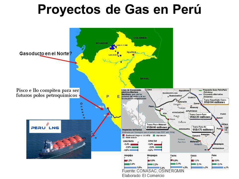 Proyectos de Gas en Perú