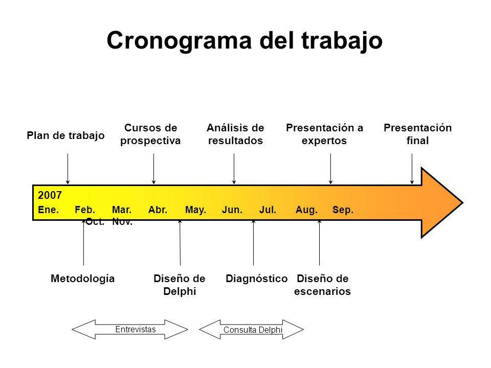 Cronograma del trabajo