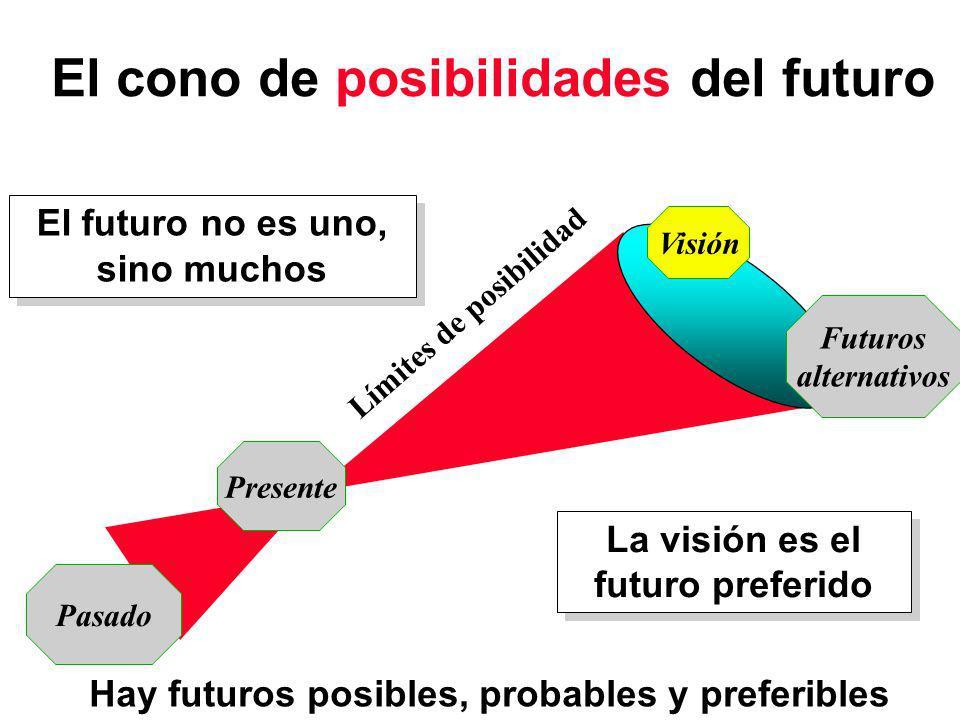 El cono de posibilidades del futuro