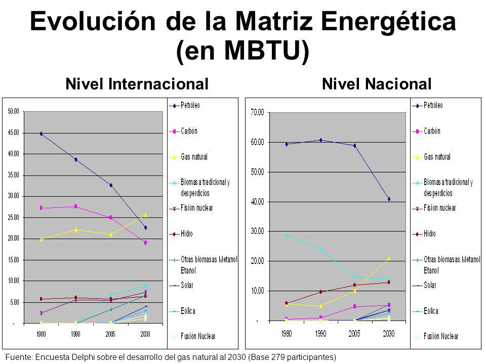 Evolución de la Matriz Energética (en MBTU)