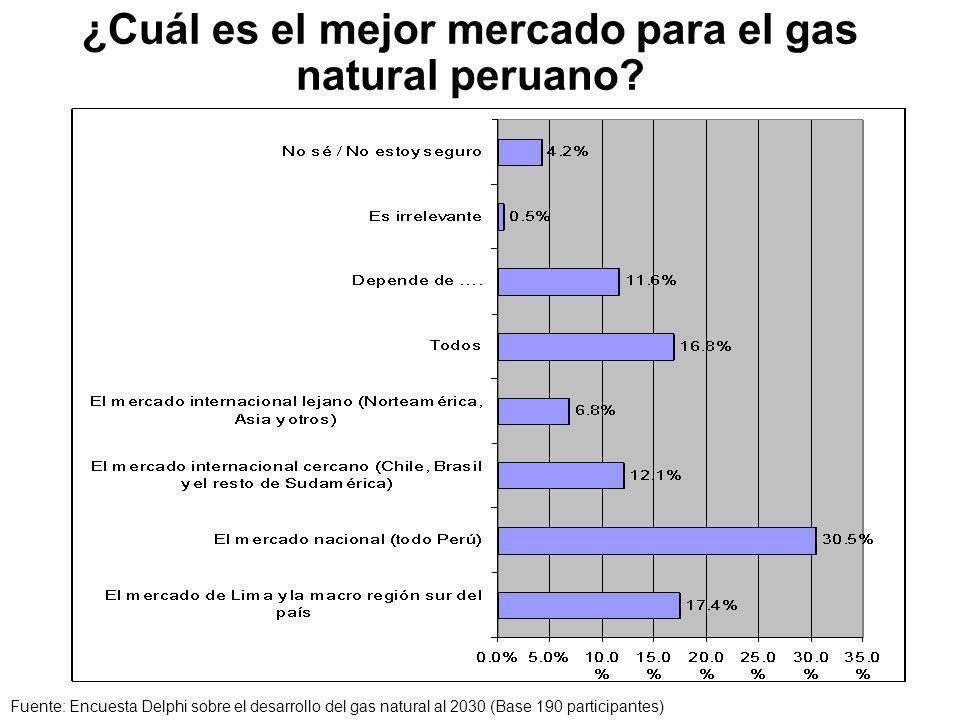 ¿Cuál es el mejor mercado para el gas natural peruano