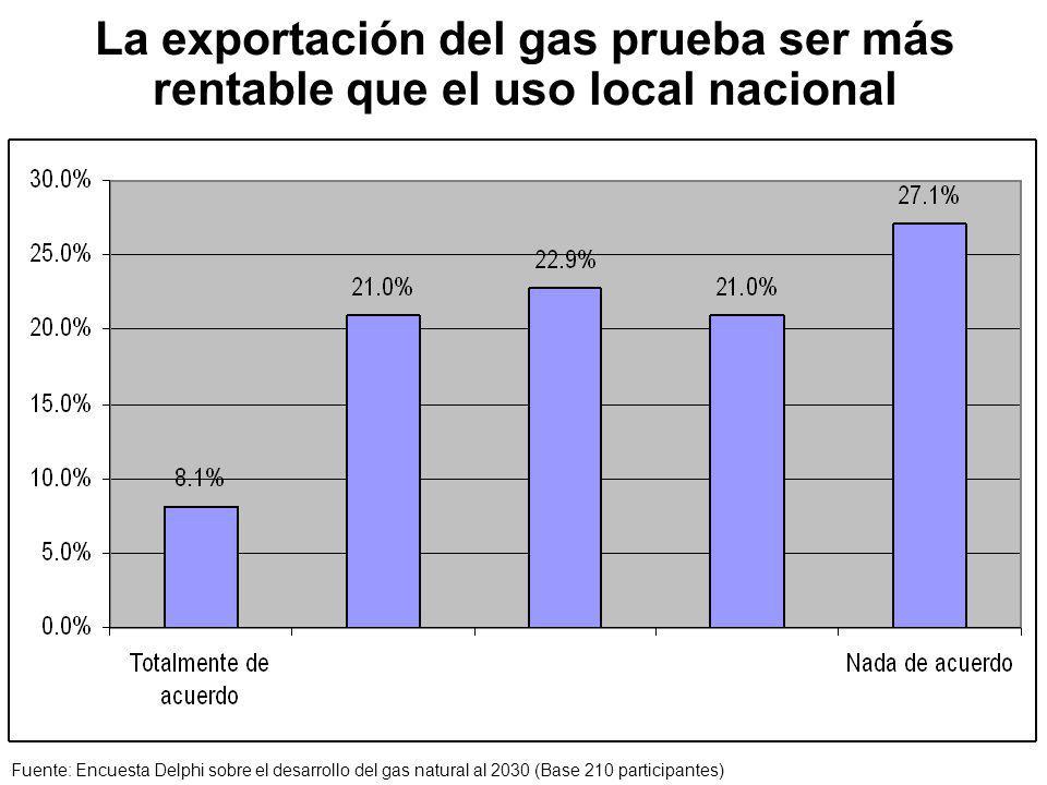 La exportación del gas prueba ser más rentable que el uso local nacional