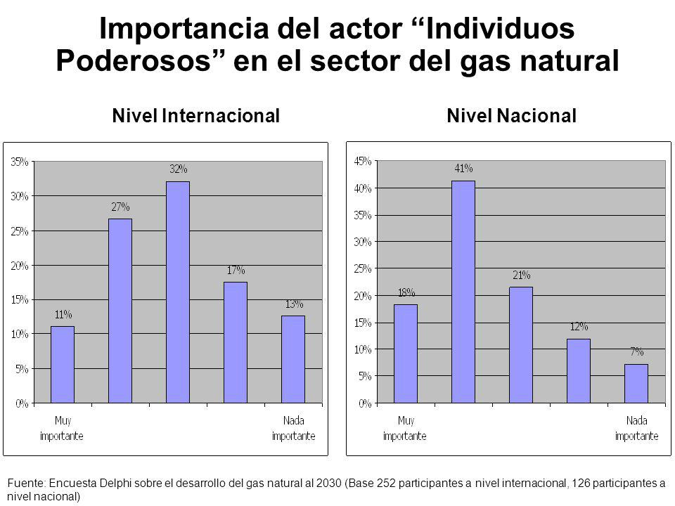 Importancia del actor Individuos Poderosos en el sector del gas natural