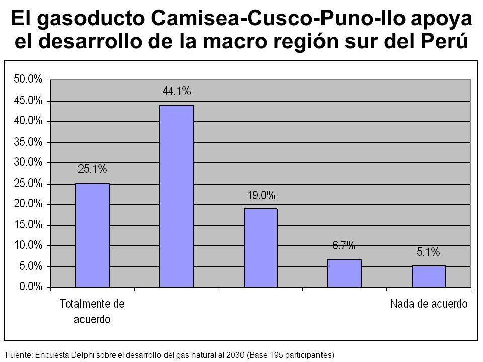 El gasoducto Camisea-Cusco-Puno-Ilo apoya el desarrollo de la macro región sur del Perú
