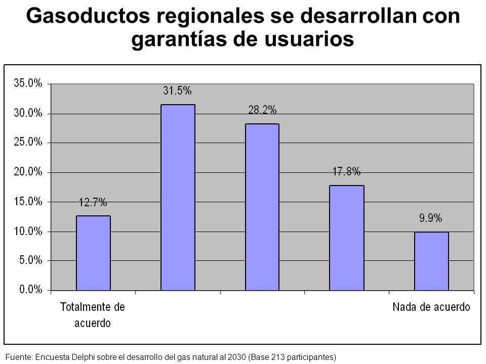 Gasoductos regionales se desarrollan con garantías de usuarios