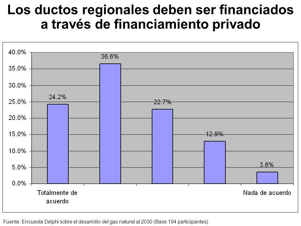 Los ductos regionales deben ser financiados a través de financiamiento privado