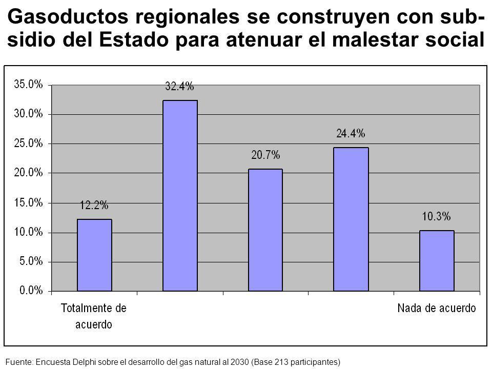 Gasoductos regionales se construyen con sub-sidio del Estado para atenuar el malestar social