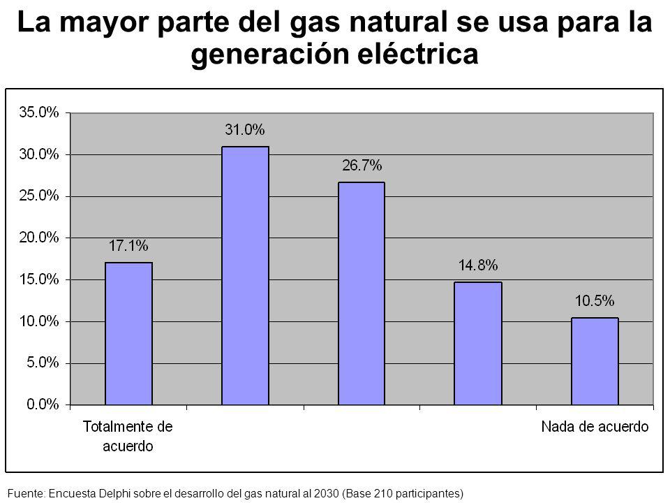 La mayor parte del gas natural se usa para la generación eléctrica