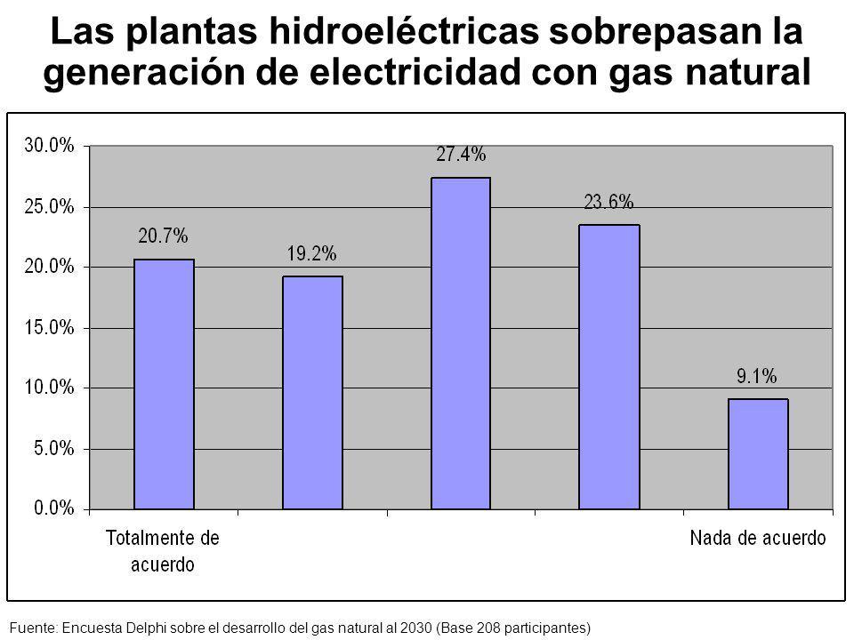 Las plantas hidroeléctricas sobrepasan la generación de electricidad con gas natural