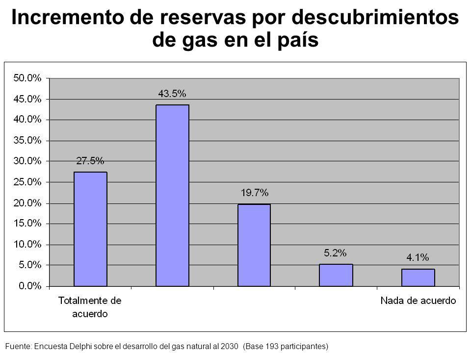 Incremento de reservas por descubrimientos de gas en el país
