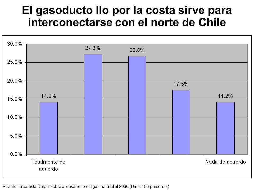 El gasoducto Ilo por la costa sirve para interconectarse con el norte de Chile