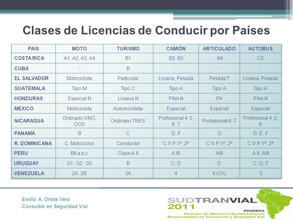 Clases de Licencias de Conducir por Países