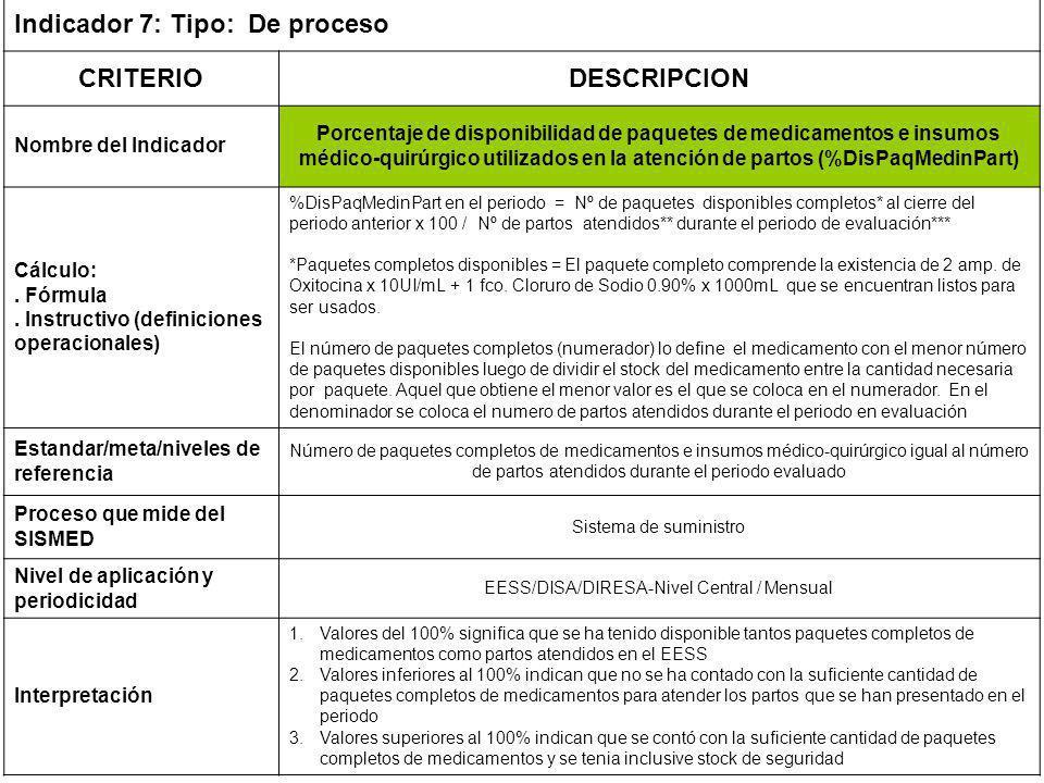 EESS/DISA/DIRESA-Nivel Central / Mensual