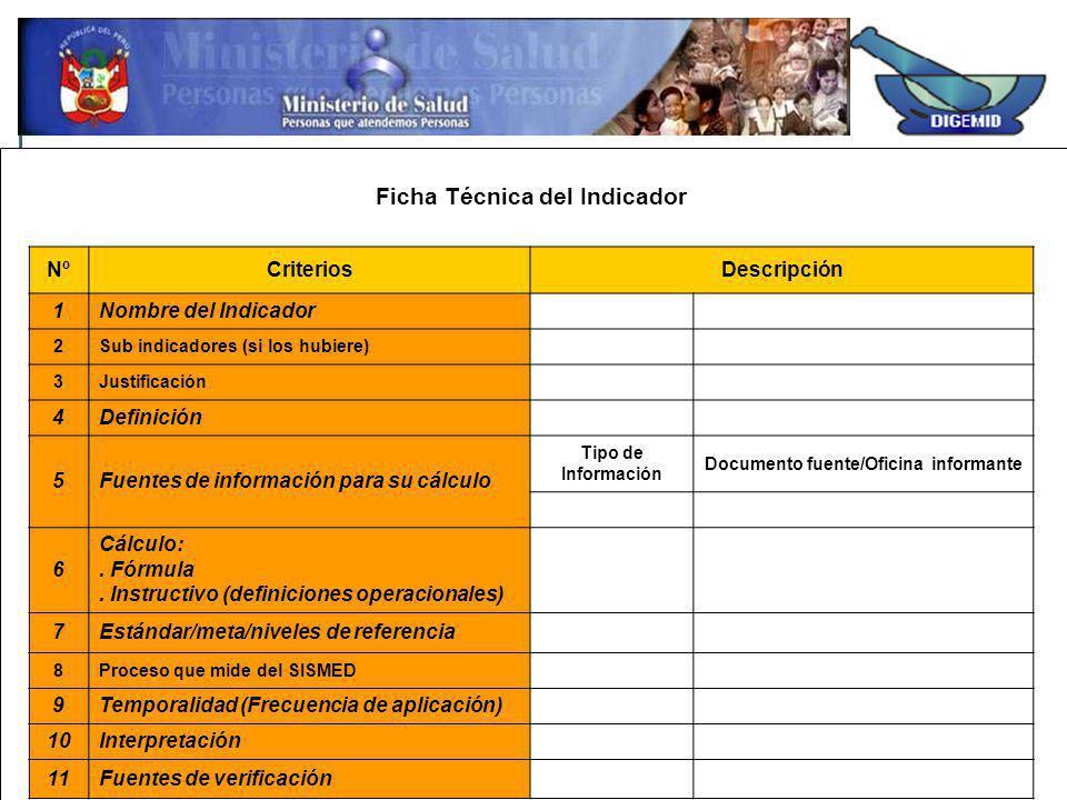 Ficha Técnica del Indicador Documento fuente/Oficina informante