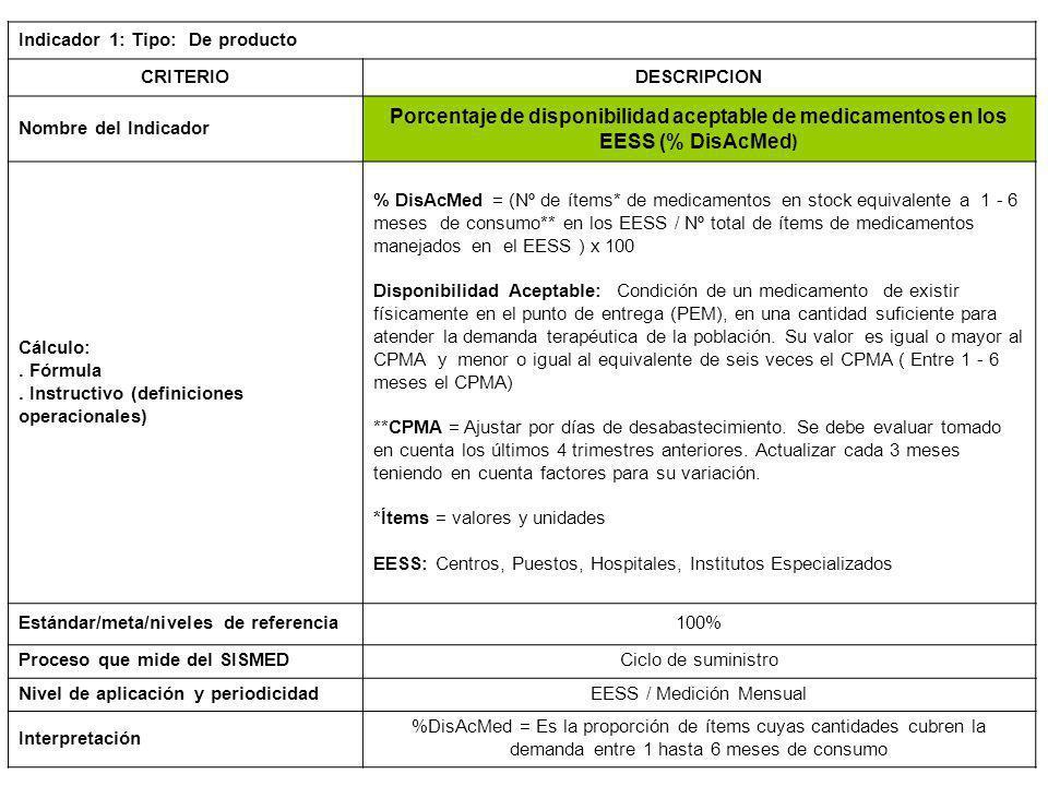 EESS / Medición Mensual