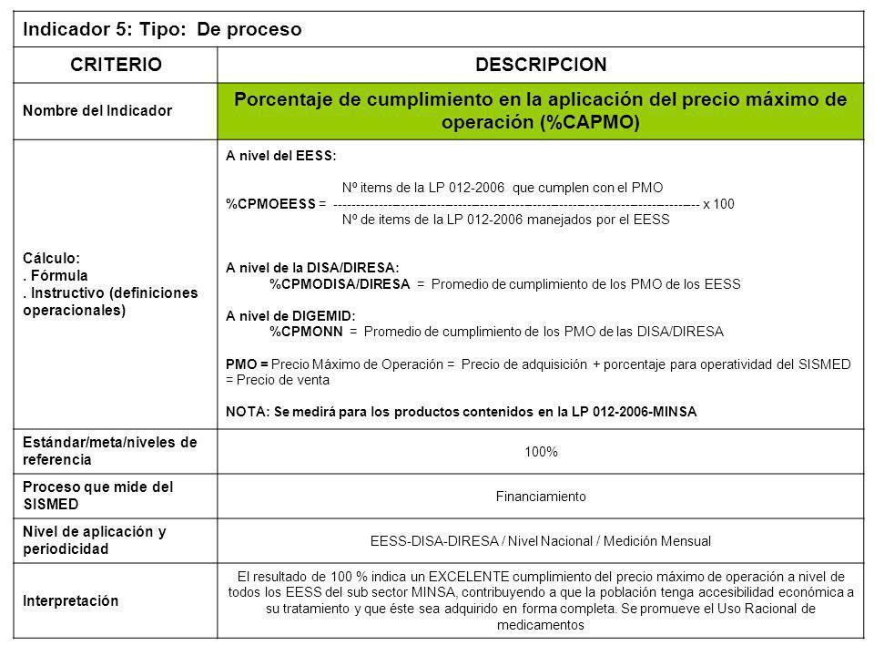 EESS-DISA-DIRESA / Nivel Nacional / Medición Mensual