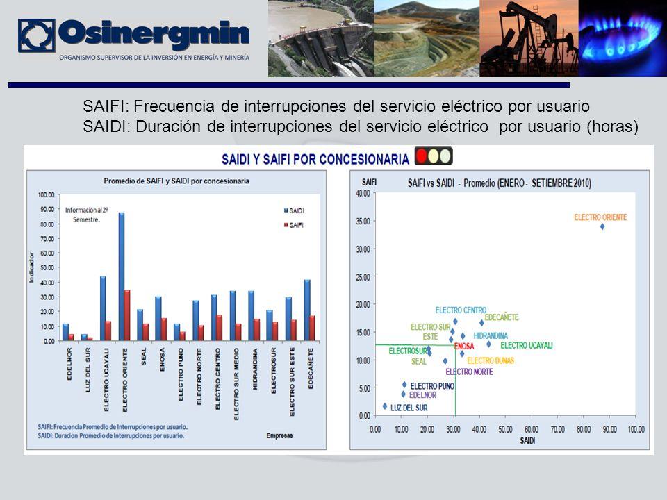 SAIFI: Frecuencia de interrupciones del servicio eléctrico por usuario