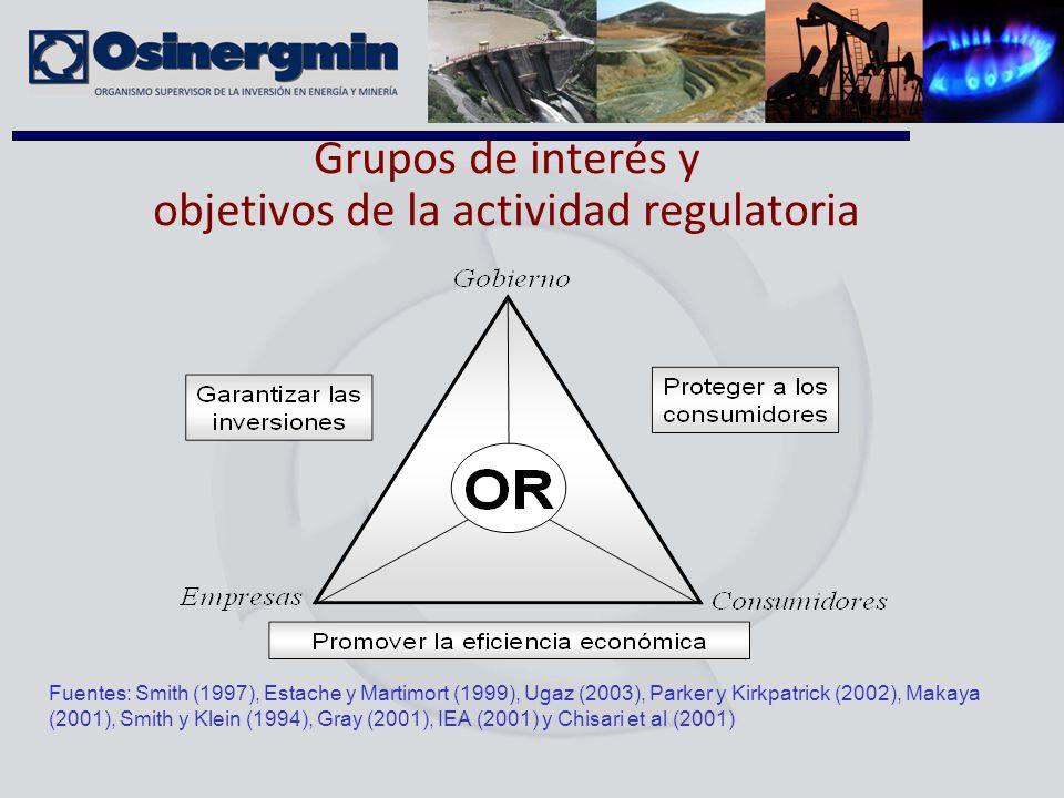 Grupos de interés y objetivos de la actividad regulatoria