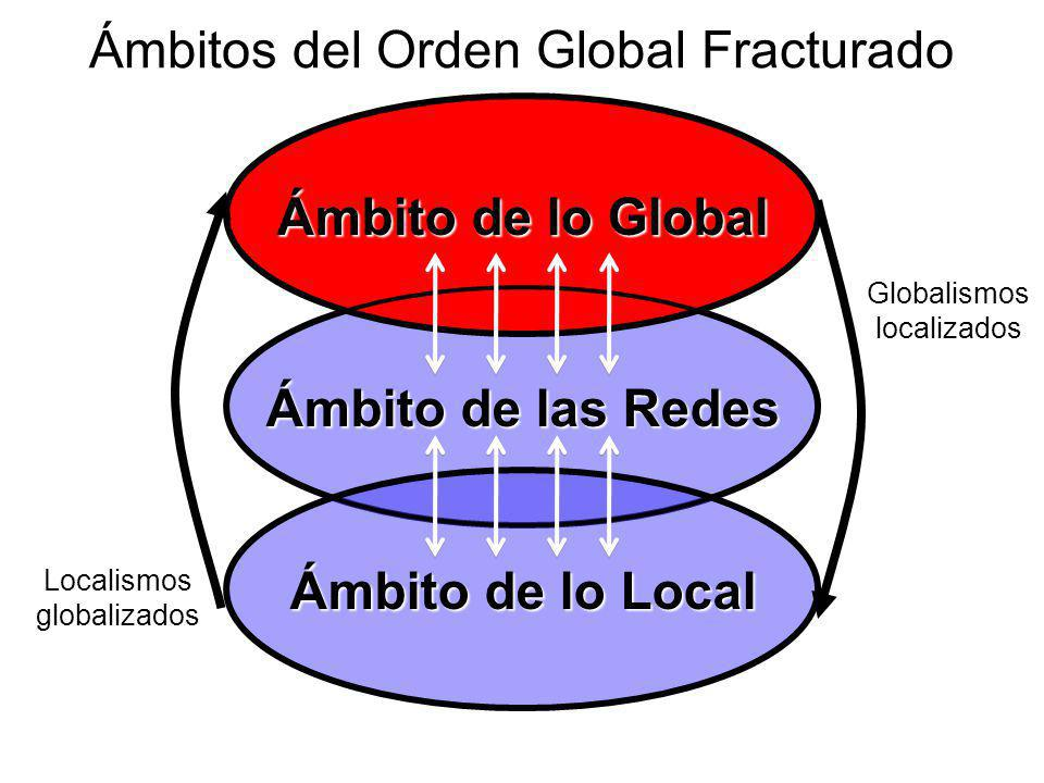 Ámbitos del Orden Global Fracturado