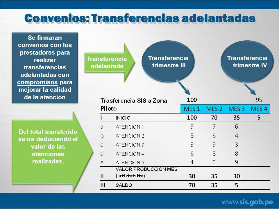 Convenios: Transferencias adelantadas