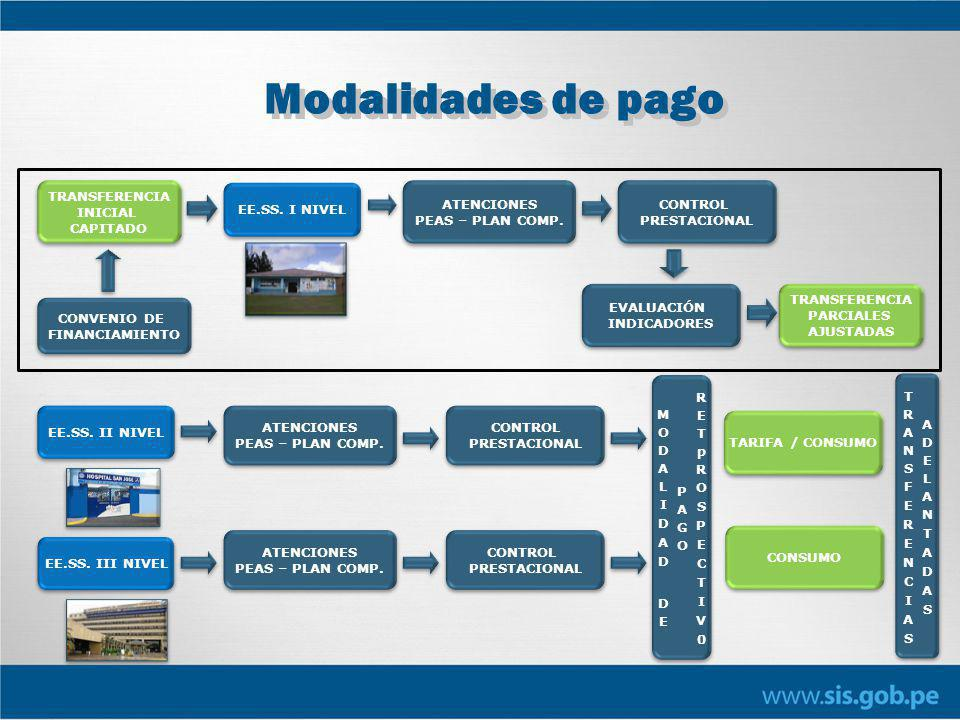 TRANSFERENCIAS ADELANTADAS