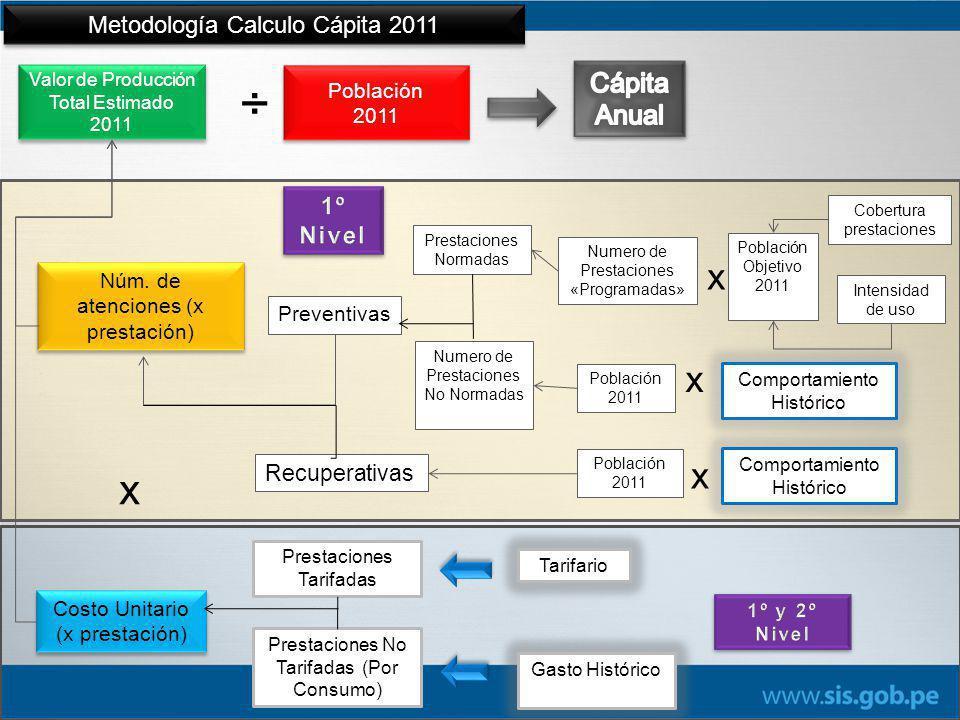 ÷ x x x x Cápita Anual Metodología Calculo Cápita 2011 1º Nivel