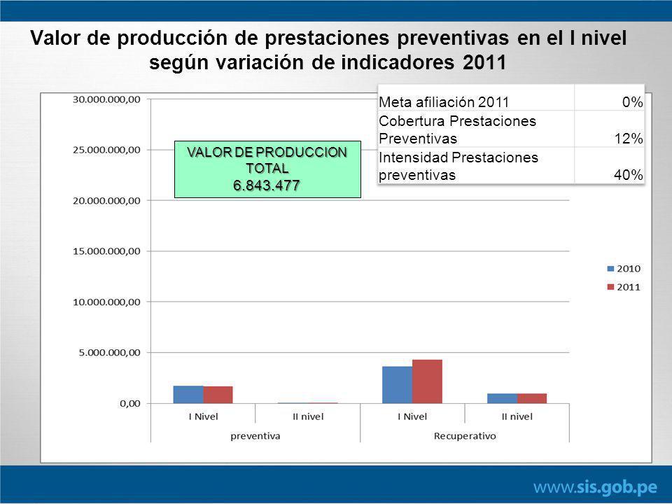 VALOR DE PRODUCCION TOTAL