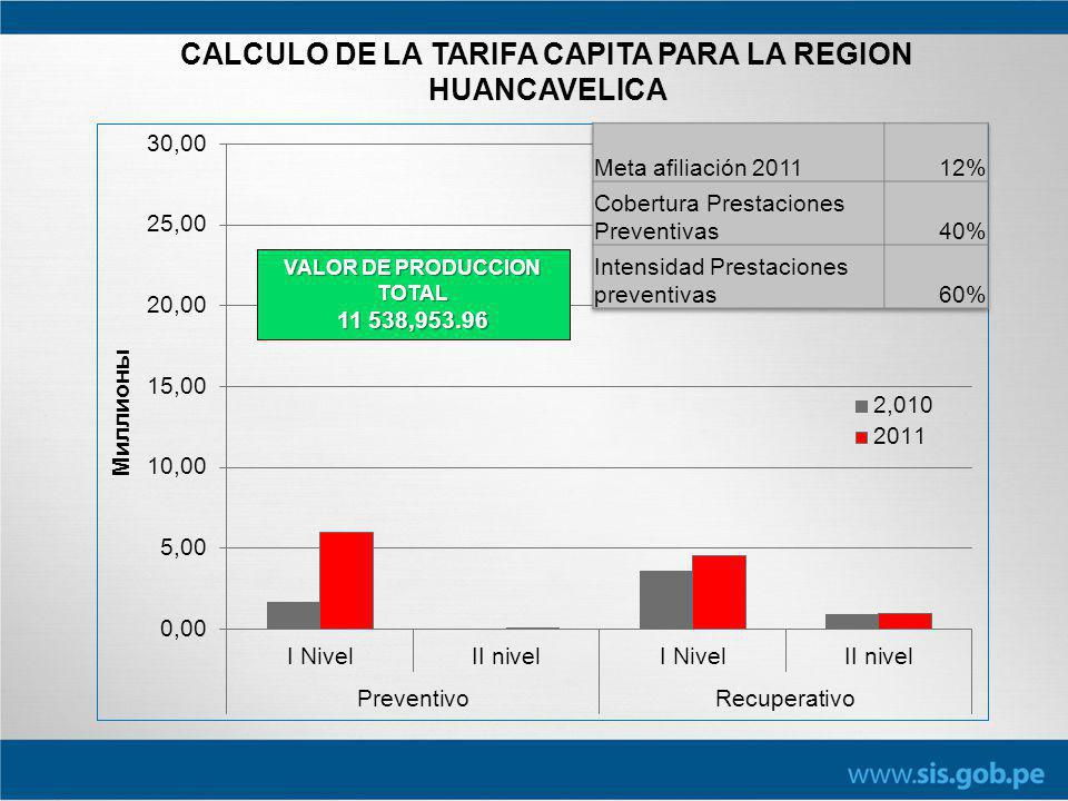 CALCULO DE LA TARIFA CAPITA PARA LA REGION HUANCAVELICA