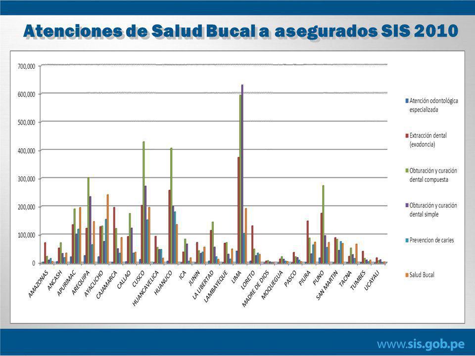 Atenciones de Salud Bucal a asegurados SIS 2010