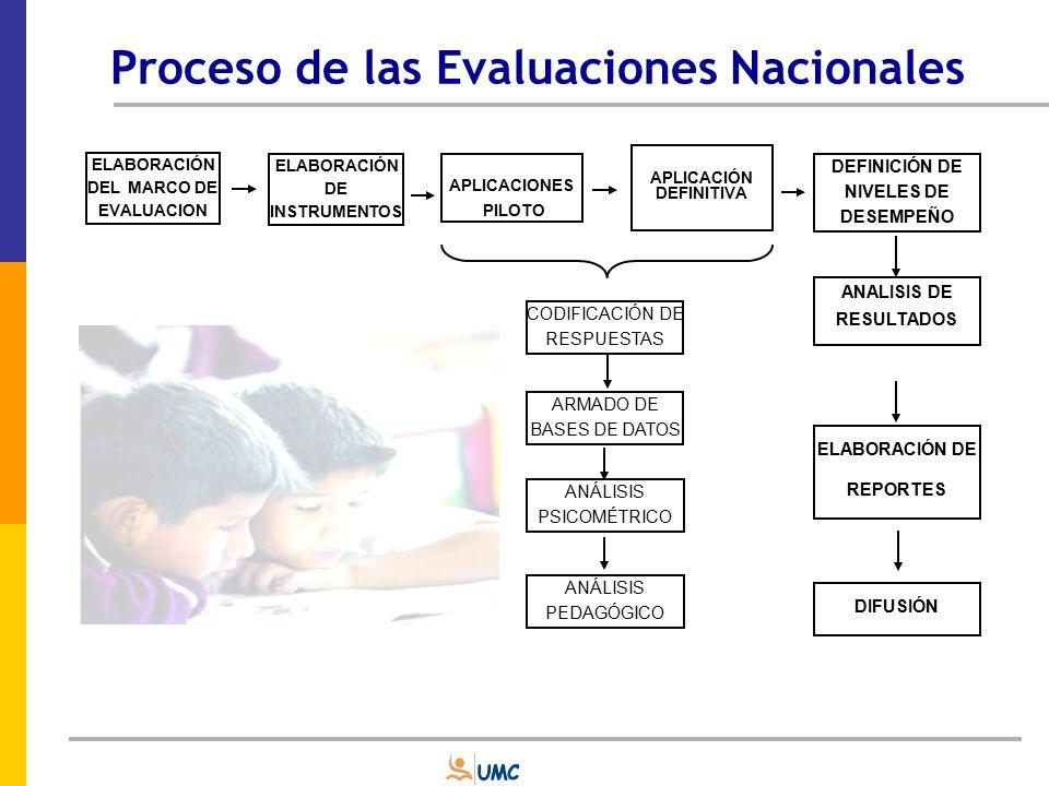 Proceso de las Evaluaciones Nacionales